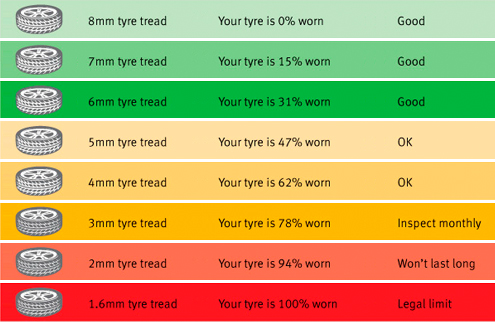 Legal Tyre Limit Uk >> Autos.ca Forum: How to know when your winter tires are kaput?